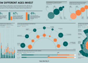 How different ages invest infographic